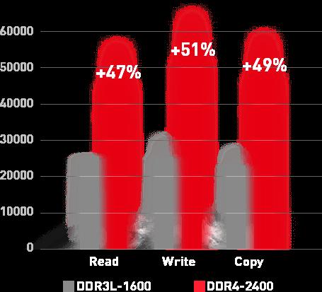 Diagramm über die Leistung des DDR4-2400 Arbeitsspeichers im Vergleich zu dem DDR3L-1600