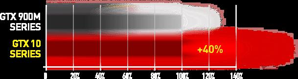 GTX 10 Serie gegenüber dem Vorgänger Modell