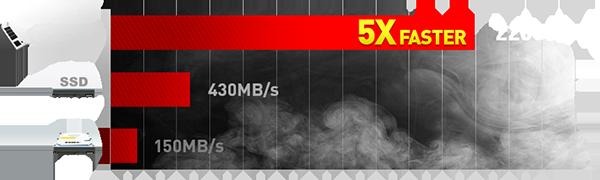 Diagramm der PCIe 3.0 SSD gegenüber eimer SATA3 SSD und HDD